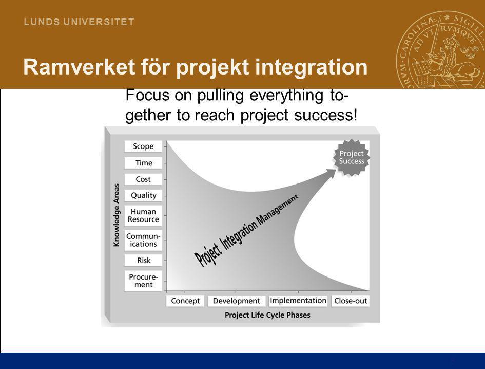 Ramverket för projekt integration