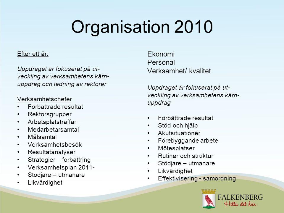 Organisation 2010 Ekonomi Personal Verksamhet/ kvalitet Efter ett år: