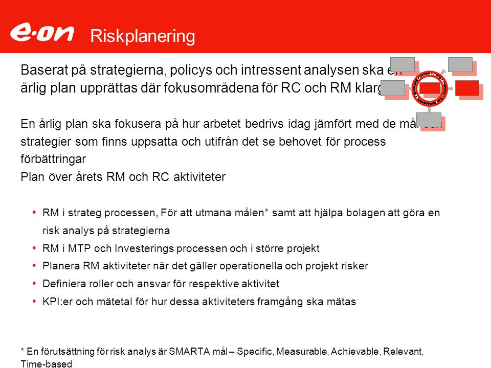 Riskplanering Management > Monitoring > Review > Policy > Planning > Risk. Baserat på strategierna, policys och intressent analysen ska en.