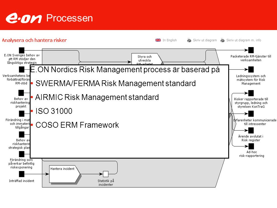 Processen E.ON Nordics Risk Management process är baserad på