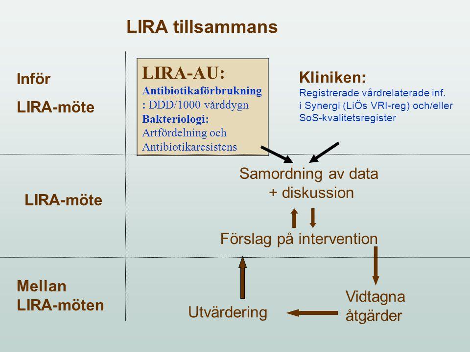 LIRA tillsammans LIRA-AU: Kliniken: Inför LIRA-möte Samordning av data