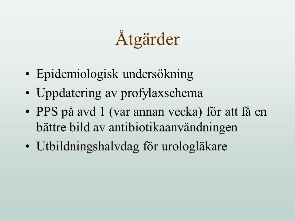 Åtgärder Epidemiologisk undersökning Uppdatering av profylaxschema