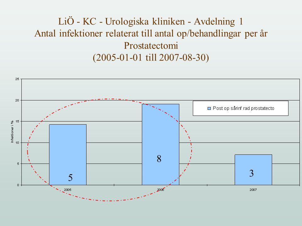 LiÖ - KC - Urologiska kliniken - Avdelning 1 Antal infektioner relaterat till antal op/behandlingar per år Prostatectomi (2005-01-01 till 2007-08-30)