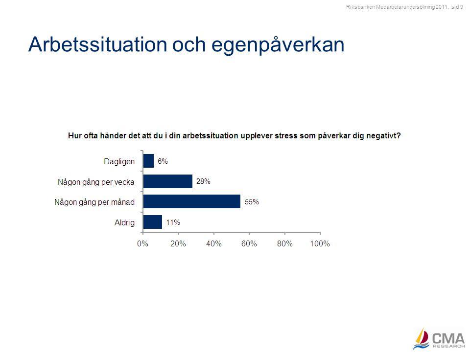 Arbetsorganisation Indexresultat