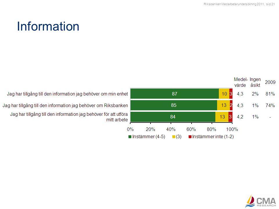 Ledarskap Indexresultat