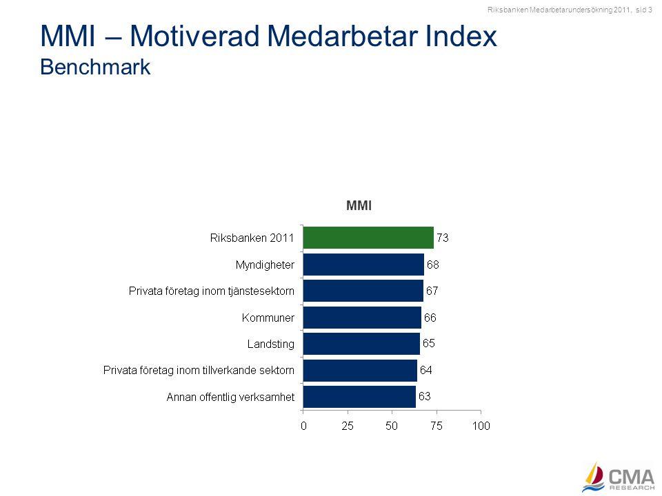 MMI – Motiverad Medarbetar Index Bakomliggande frågor