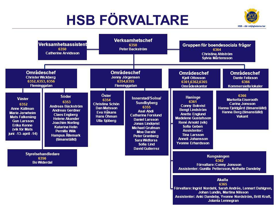 HSB FASTIGHETSSERVICE