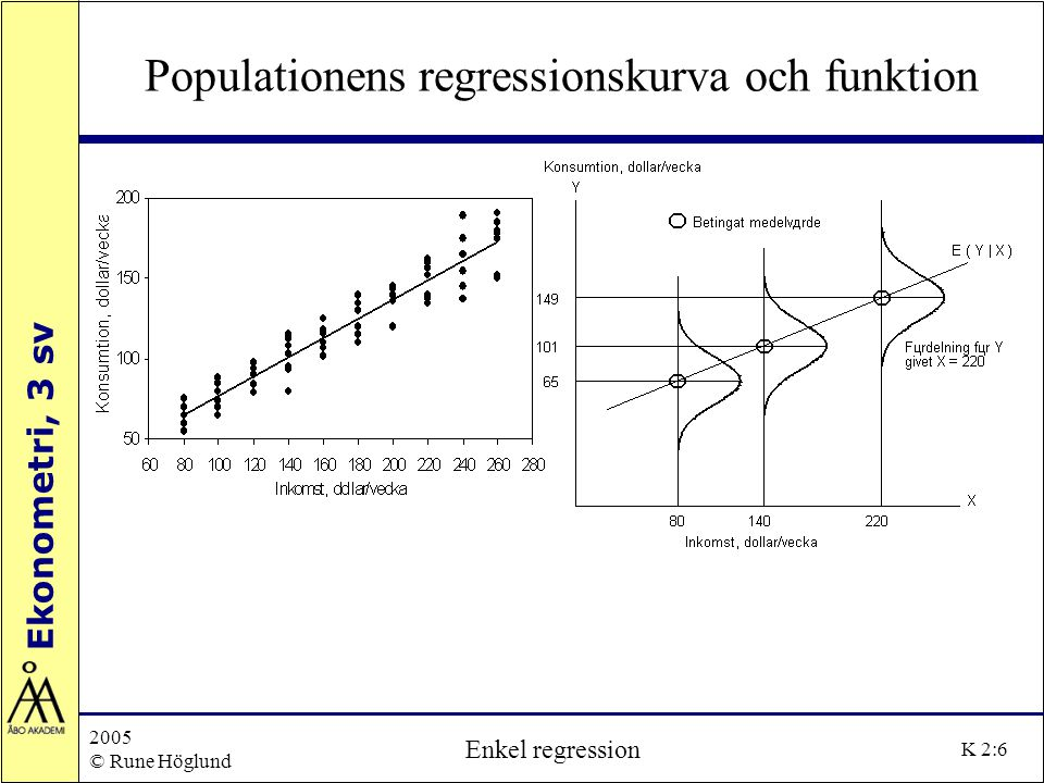 Populationens regressionskurva och funktion