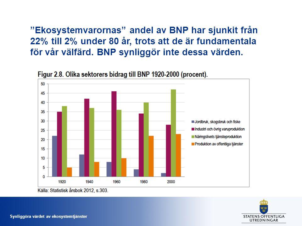 Ekosystemvarornas andel av BNP har sjunkit från 22% till 2% under 80 år, trots att de är fundamentala för vår välfärd. BNP synliggör inte dessa värden.