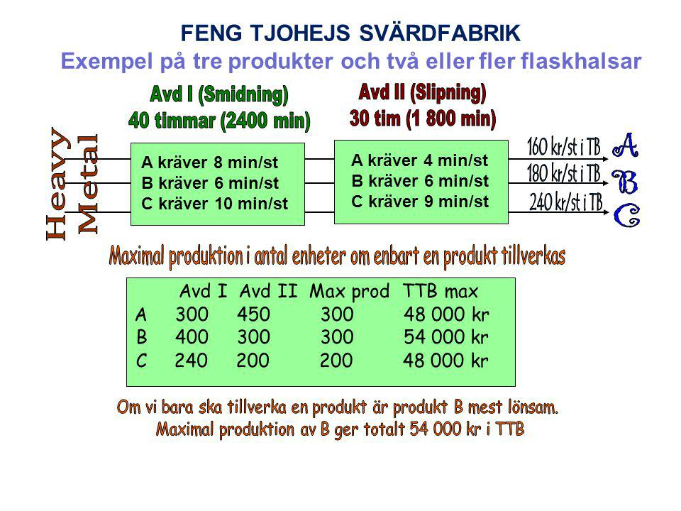 FENG TJOHEJS SVÄRDFABRIK Exempel på tre produkter och två eller fler flaskhalsar