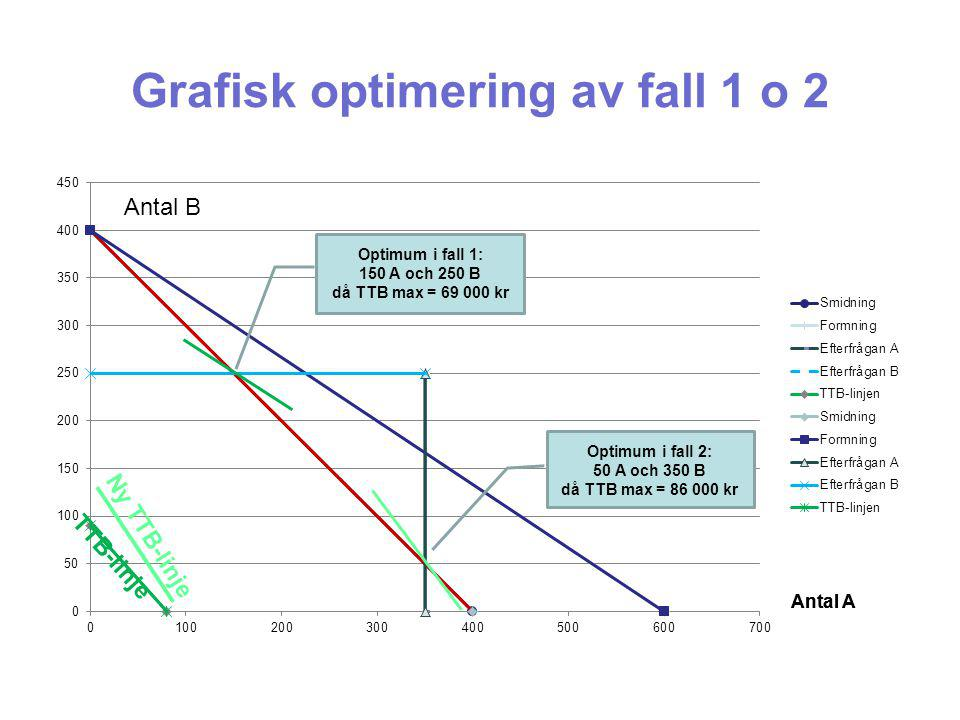 Grafisk optimering av fall 1 o 2
