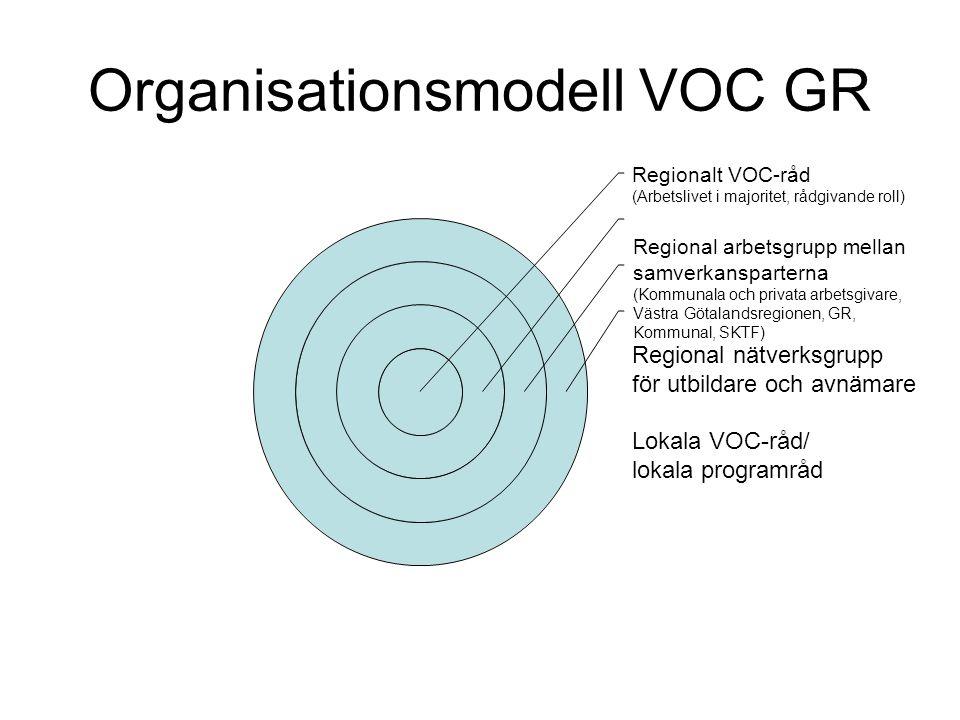 Organisationsmodell VOC GR