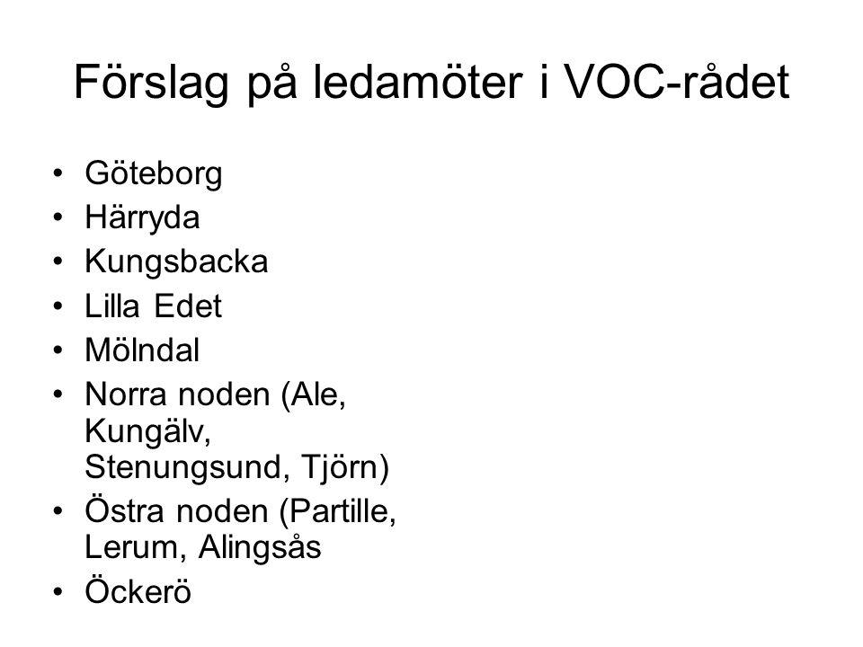 Förslag på ledamöter i VOC-rådet