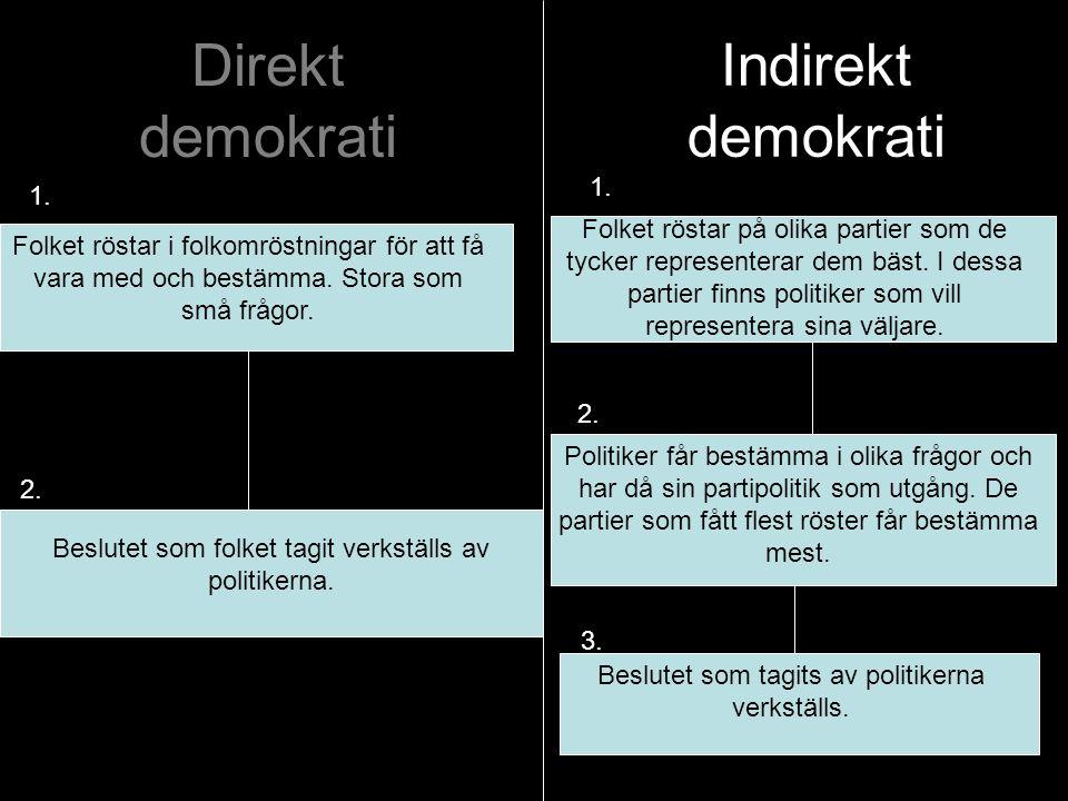 Indirekt demokrati Direkt demokrati 1. 1.