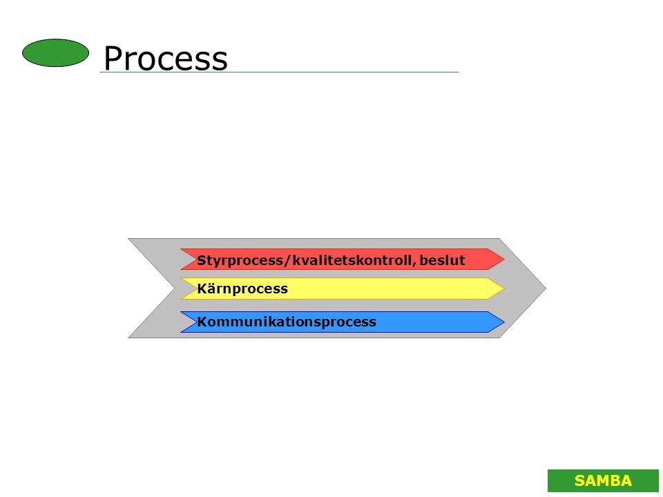 Process Styrprocess/kvalitetskontroll, beslut Kärnprocess