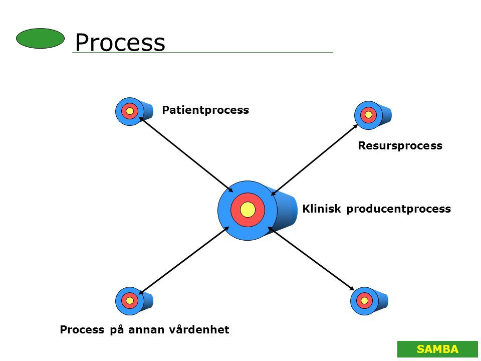 Process Patientprocess Resursprocess Klinisk producentprocess