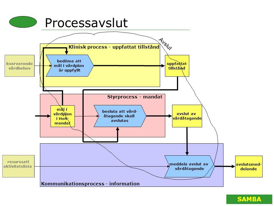 Processavslut Avslut Klinisk process - uppfattat tillstånd