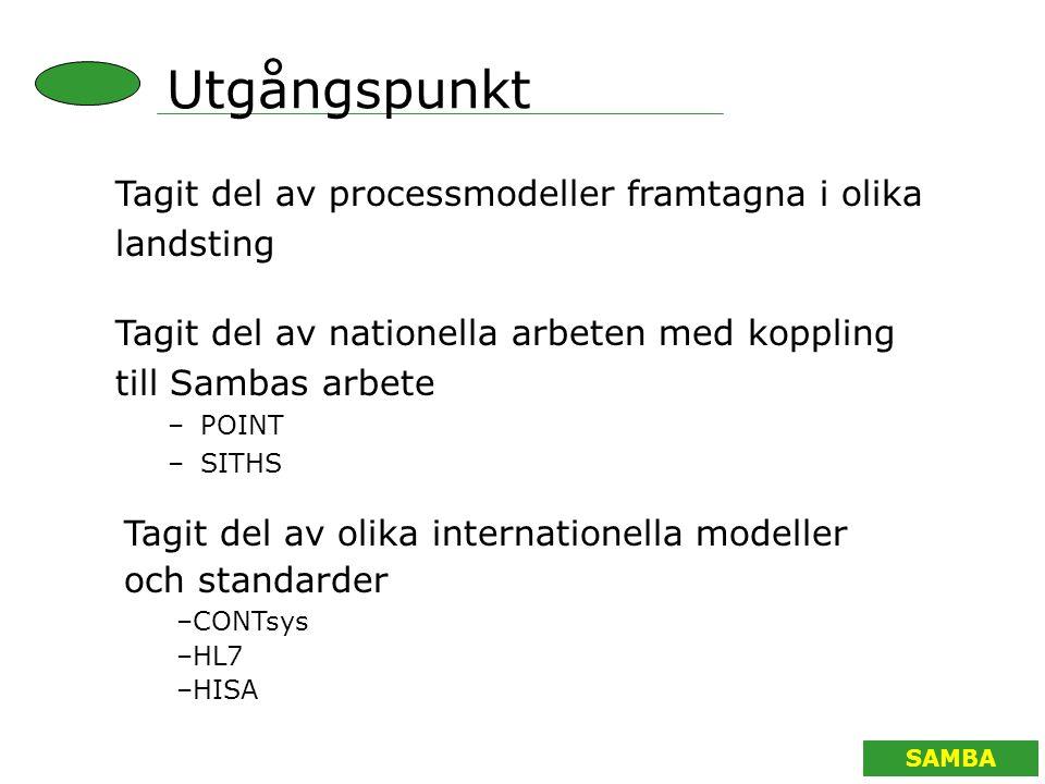Utgångspunkt Tagit del av processmodeller framtagna i olika landsting