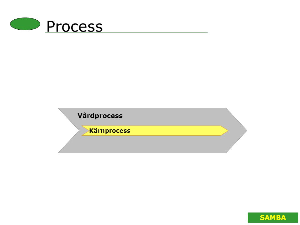 Process Vårdprocess Kärnprocess