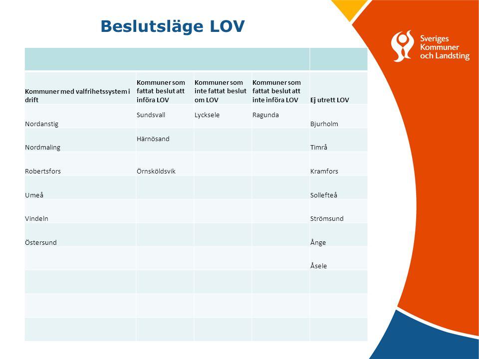 Beslutsläge LOV Kommuner med valfrihetssystem i drift