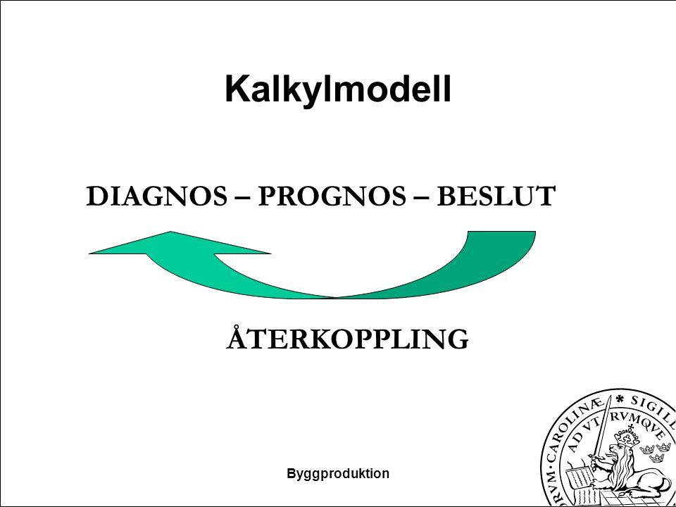 Kalkylmodell DIAGNOS – PROGNOS – BESLUT ÅTERKOPPLING Byggproduktion