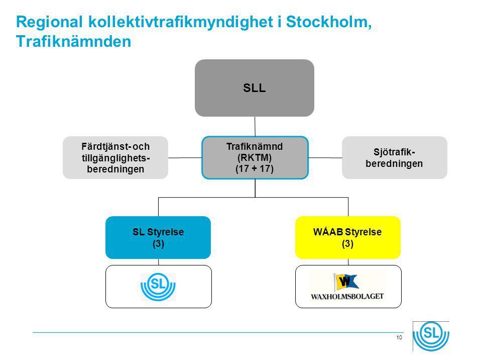 Regional kollektivtrafikmyndighet i Stockholm, Trafiknämnden