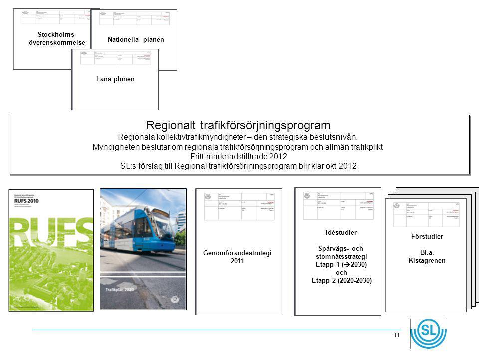Regionalt trafikförsörjningsprogram