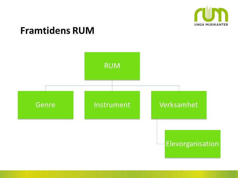 Framtidens RUM RUM Genre Instrument Verksamhet Elevorganisation