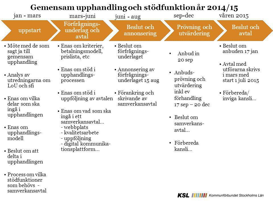 Gemensam upphandling och stödfunktion år 2014/15
