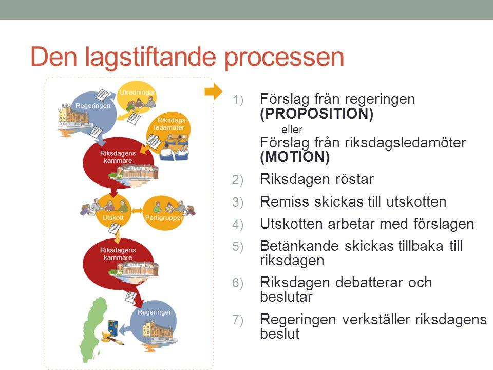 Den lagstiftande processen