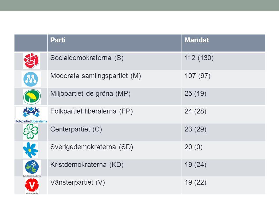 Parti Mandat. Socialdemokraterna (S) 112 (130) Moderata samlingspartiet (M) 107 (97) Miljöpartiet de gröna (MP)