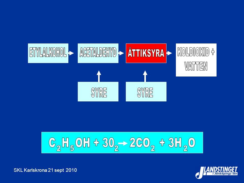 ETYLALKOHOL ACETALDEHYD ÄTTIKSYRA KOLDIOXID + VATTEN SYRE SYRE