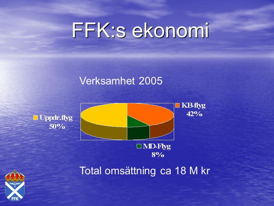 FFK:s ekonomi Verksamhet 2005 Total omsättning ca 18 M kr
