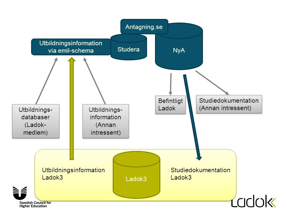 Utbildningsinformation via emil-schema
