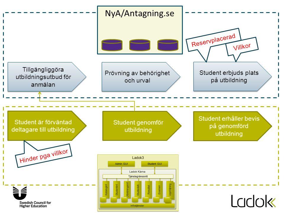 NyA/Antagning.se Reservplacerad Villkor