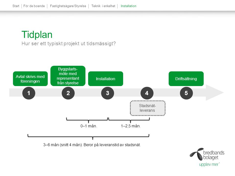Tidplan Hur ser ett typiskt projekt ut tidsmässigt