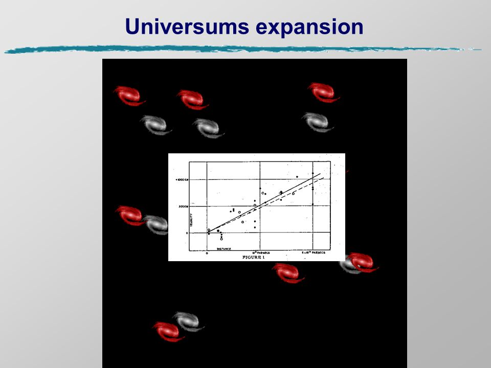 Universums expansion Universums Expansion