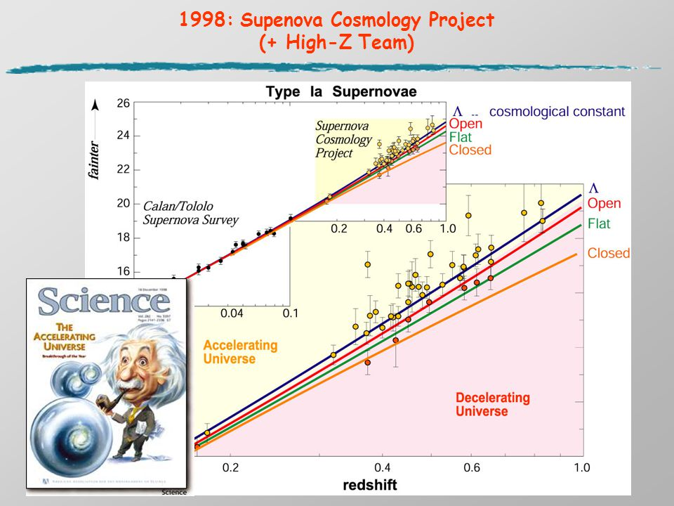 1998: Supenova Cosmology Project (+ High-Z Team)