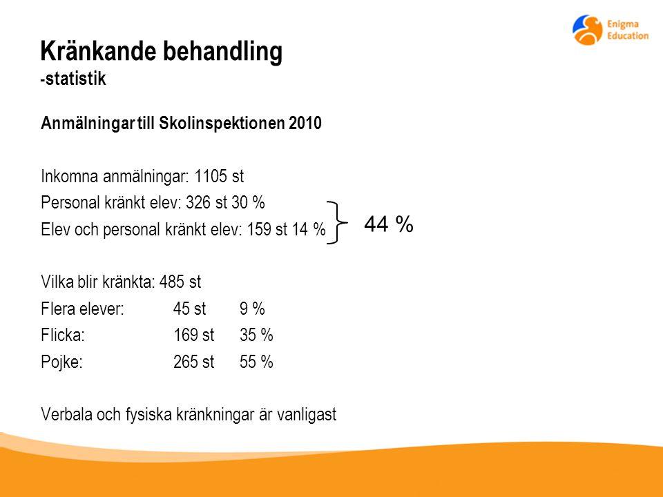 Kränkande behandling -statistik
