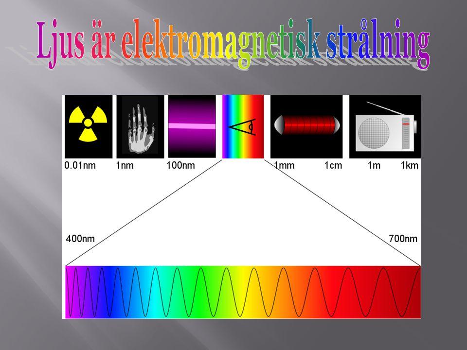 Ljus är elektromagnetisk strålning