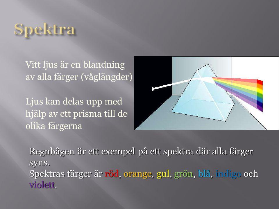 Spektra Vitt ljus är en blandning av alla färger (våglängder) Ljus kan delas upp med hjälp av ett prisma till de olika färgerna