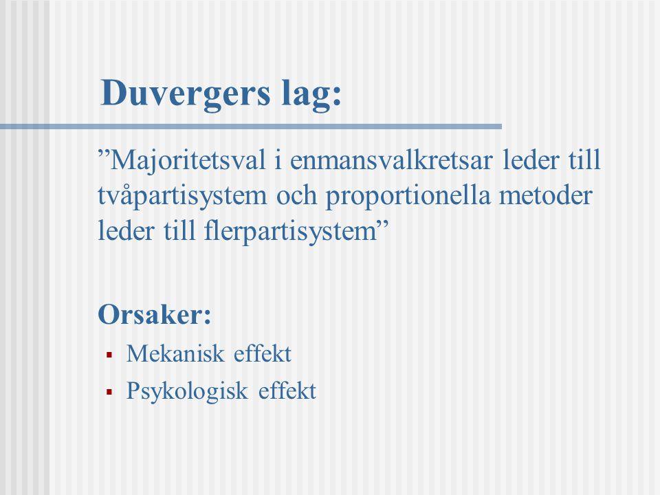 Duvergers lag: Majoritetsval i enmansvalkretsar leder till tvåpartisystem och proportionella metoder leder till flerpartisystem