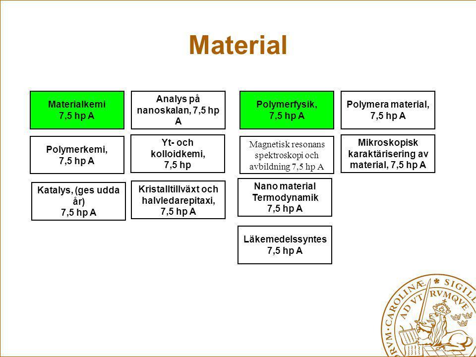 Material Materialkemi 7,5 hp A Analys på nanoskalan, 7,5 hp A