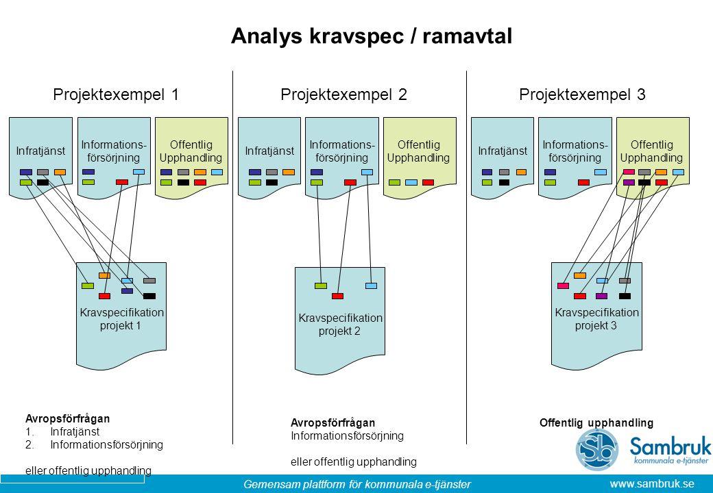 Analys kravspec / ramavtal