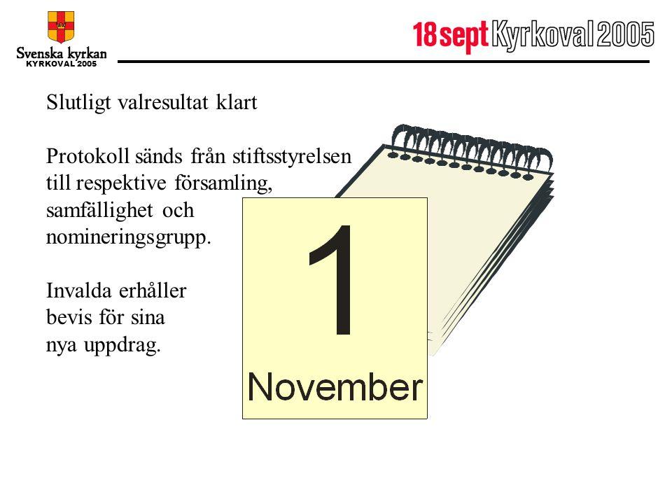 1 november Slutligt valresultat klart