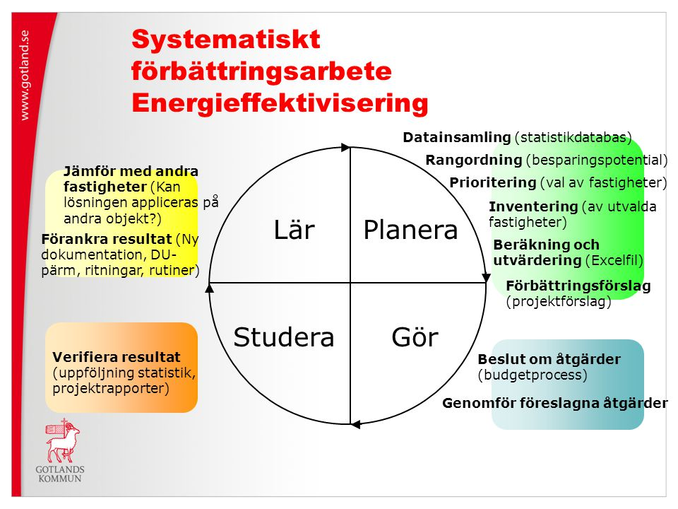Systematiskt förbättringsarbete Energieffektivisering