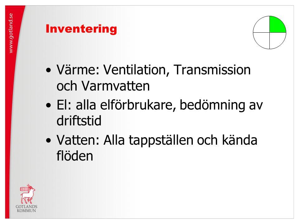 Värme: Ventilation, Transmission och Varmvatten