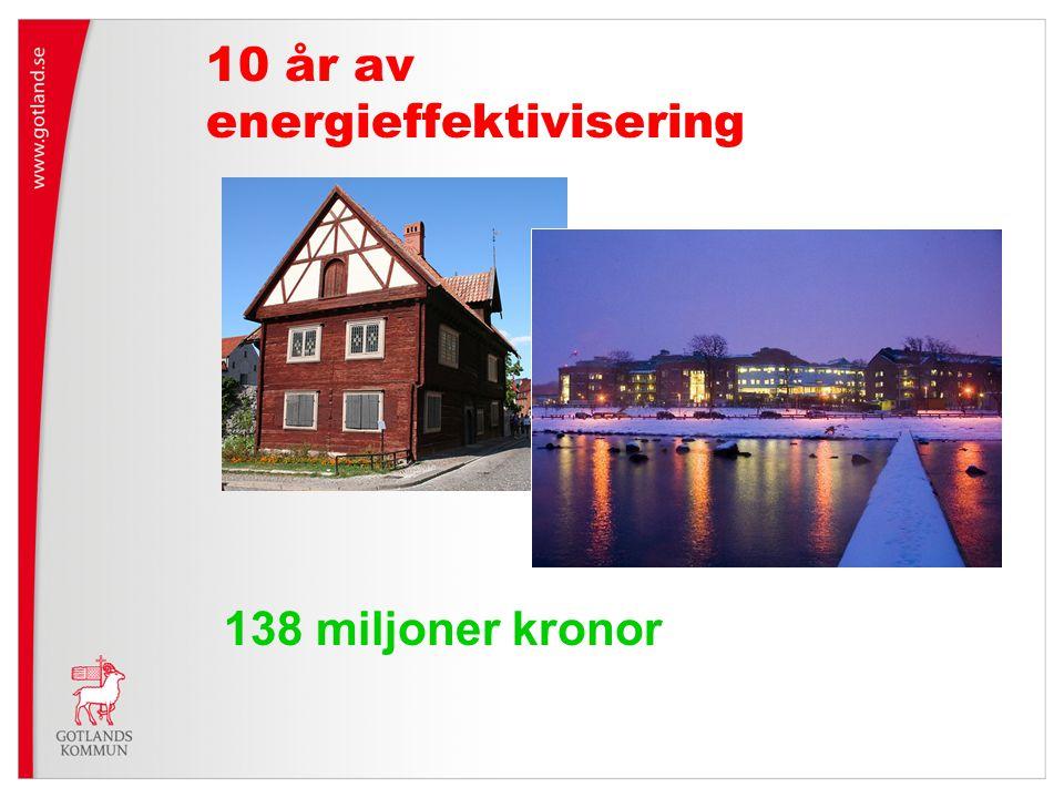 10 år av energieffektivisering