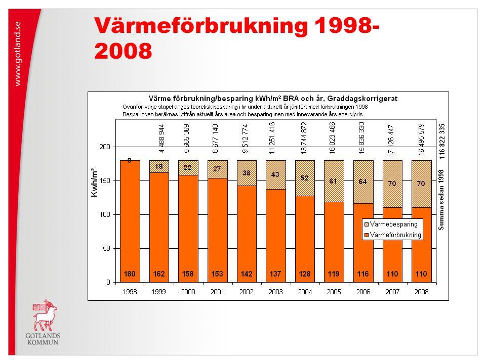 Värmeförbrukning 1998-2008