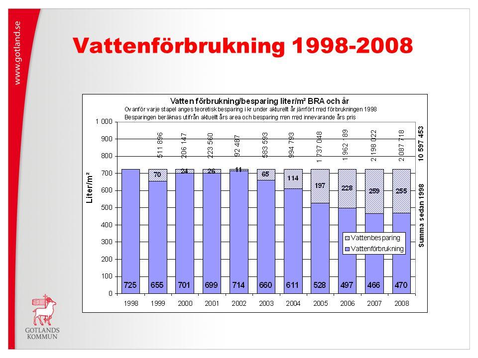 Vattenförbrukning 1998-2008